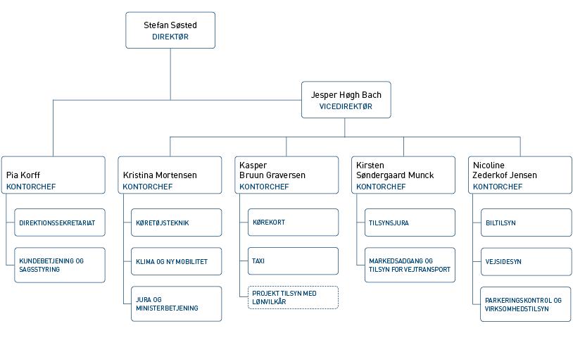 Illustration af styrelsens organisering med direktør, vicedirektør og fem kontorchefer.