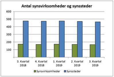 Antal godkendte synssteder og synsvirksomheder i 3. kvartal 2019.