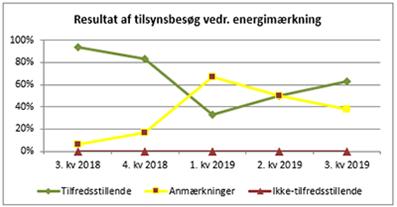 Resultat af kontrol med energimærkning af nye person- og varebiler i 3. kvartal 2019.
